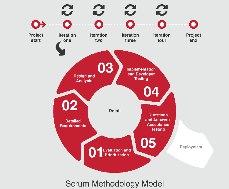 Scrum Methodology Diagram
